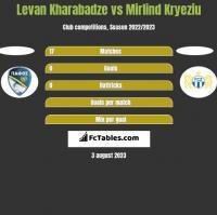 Levan Kharabadze vs Mirlind Kryeziu h2h player stats