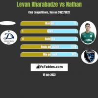 Levan Kharabadze vs Nathan h2h player stats