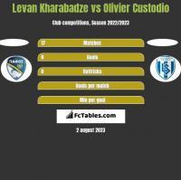 Levan Kharabadze vs Olivier Custodio h2h player stats