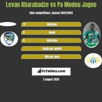 Levan Kharabadze vs Pa Modou Jagne h2h player stats