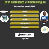 Levan Kharabadze vs Umaru Bangura h2h player stats