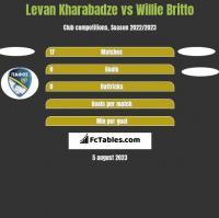 Levan Kharabadze vs Willie Britto h2h player stats