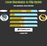 Levan Kharabadze vs Filip Ugrinic h2h player stats