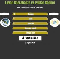 Levan Kharabadze vs Fabian Rohner h2h player stats