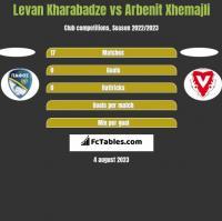 Levan Kharabadze vs Arbenit Xhemajli h2h player stats