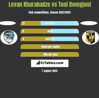 Levan Kharabadze vs Toni Domgjoni h2h player stats