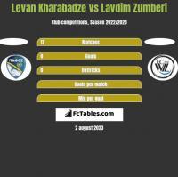 Levan Kharabadze vs Lavdim Zumberi h2h player stats