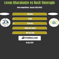 Levan Kharabadze vs Becir Omeragic h2h player stats