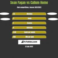 Sean Fagan vs Callum Home h2h player stats