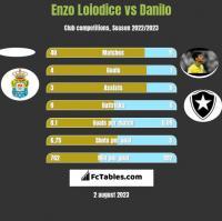 Enzo Loiodice vs Danilo h2h player stats