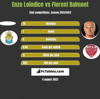 Enzo Loiodice vs Florent Balmont h2h player stats