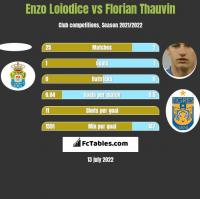 Enzo Loiodice vs Florian Thauvin h2h player stats