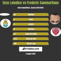 Enzo Loiodice vs Frederic Sammaritano h2h player stats