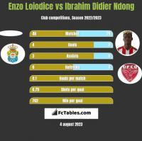 Enzo Loiodice vs Ibrahim Didier Ndong h2h player stats