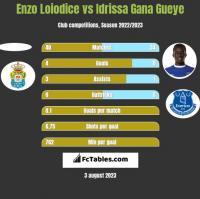 Enzo Loiodice vs Idrissa Gana Gueye h2h player stats