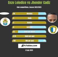 Enzo Loiodice vs Jhonder Cadiz h2h player stats