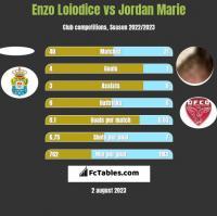 Enzo Loiodice vs Jordan Marie h2h player stats