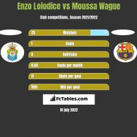Enzo Loiodice vs Moussa Wague h2h player stats