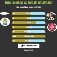 Enzo Loiodice vs Romain Amalfitano h2h player stats