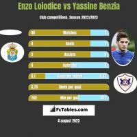 Enzo Loiodice vs Yassine Benzia h2h player stats