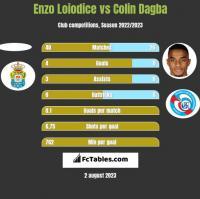 Enzo Loiodice vs Colin Dagba h2h player stats