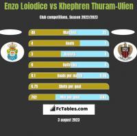 Enzo Loiodice vs Khephren Thuram-Ulien h2h player stats