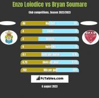 Enzo Loiodice vs Bryan Soumare h2h player stats