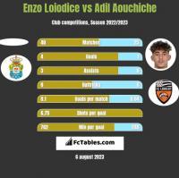 Enzo Loiodice vs Adil Aouchiche h2h player stats