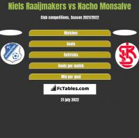 Niels Raaijmakers vs Nacho Monsalve h2h player stats