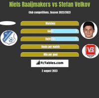 Niels Raaijmakers vs Stefan Velkov h2h player stats