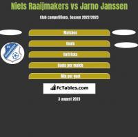 Niels Raaijmakers vs Jarno Janssen h2h player stats