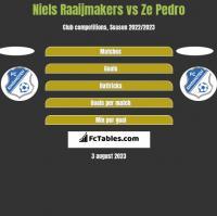 Niels Raaijmakers vs Ze Pedro h2h player stats