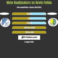 Niels Raaijmakers vs Kevin Felida h2h player stats