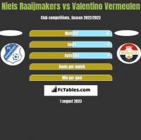 Niels Raaijmakers vs Valentino Vermeulen h2h player stats