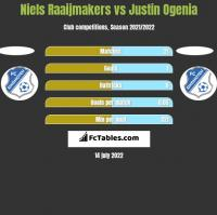 Niels Raaijmakers vs Justin Ogenia h2h player stats
