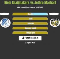 Niels Raaijmakers vs Jethro Mashart h2h player stats