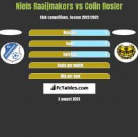 Niels Raaijmakers vs Colin Rosler h2h player stats