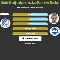 Niels Raaijmakers vs Jan Paul van Hecke h2h player stats