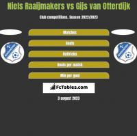 Niels Raaijmakers vs Gijs van Otterdijk h2h player stats