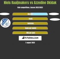 Niels Raaijmakers vs Azzedine Dkidak h2h player stats