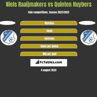 Niels Raaijmakers vs Quinten Huybers h2h player stats