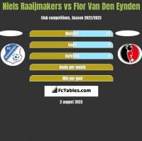 Niels Raaijmakers vs Flor Van Den Eynden h2h player stats