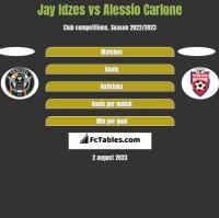 Jay Idzes vs Alessio Carlone h2h player stats