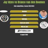Jay Idzes vs Branco van den Boomen h2h player stats