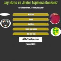 Jay Idzes vs Javier Espinosa Gonzalez h2h player stats