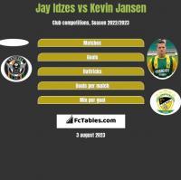 Jay Idzes vs Kevin Jansen h2h player stats