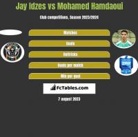 Jay Idzes vs Mohamed Hamdaoui h2h player stats