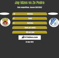 Jay Idzes vs Ze Pedro h2h player stats