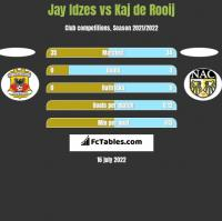 Jay Idzes vs Kaj de Rooij h2h player stats