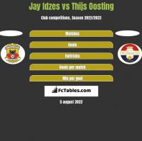 Jay Idzes vs Thijs Oosting h2h player stats